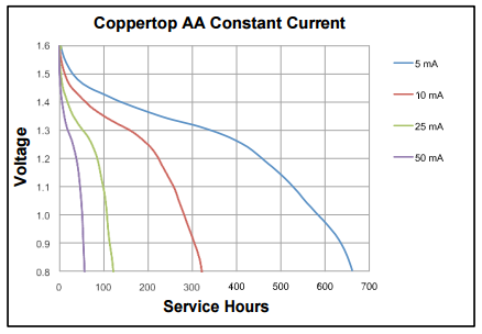 blog-duracell-coppertop-aa-discharge-curve-01.png