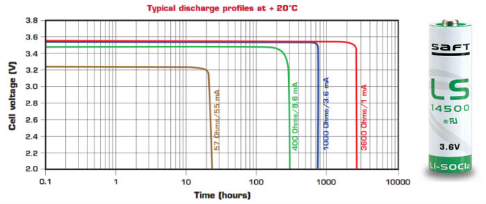 blog-ls14500-discharge-curve-battery.jpg